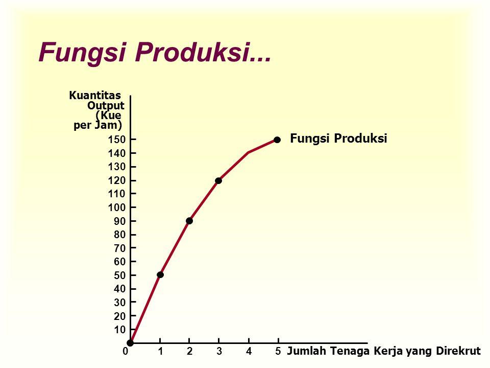 Fungsi Produksi... Kuantitas Output (Kue per Jam) 150 140 130 120 110 100 90 80 70 60 50 40 30 20 10 Jumlah Tenaga Kerja yang Direkrut 012345 Fungsi P
