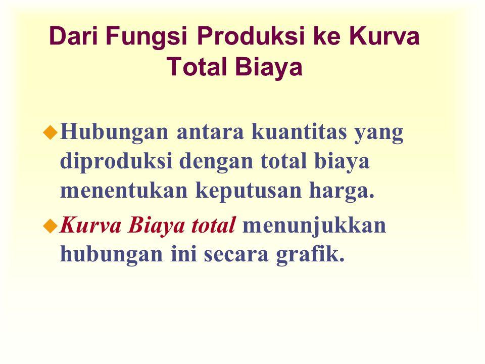 Dari Fungsi Produksi ke Kurva Total Biaya u Hubungan antara kuantitas yang diproduksi dengan total biaya menentukan keputusan harga. u Kurva Biaya tot