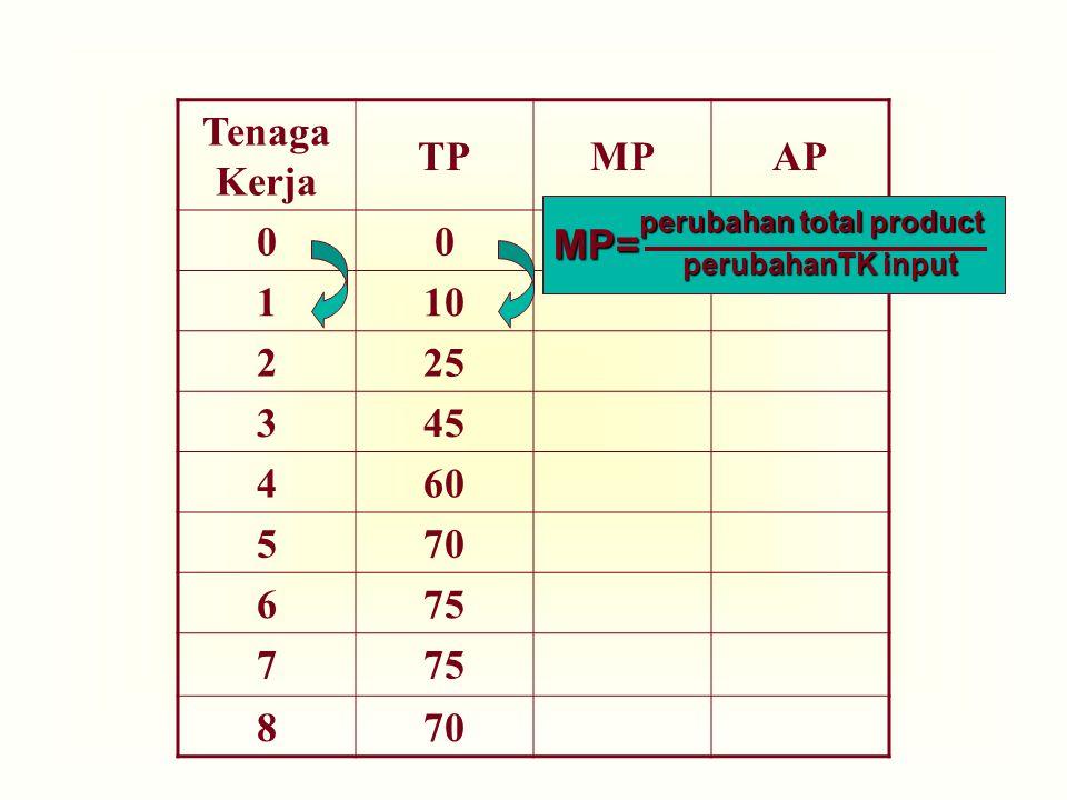 Tenaga Kerja TPMPAP 00 110 225 345 460 570 675 7 870 perubahan total product perubahanTK input MP=