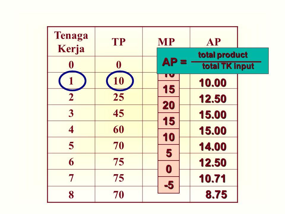 Tenaga Kerja TPMPAP 00 110 225 345 460 570 675 7 870 10 15 20 15 10 5 0 -5 10.00 12.50 15.0015.0014.00 12.50 10.71 8.75 total product total TK input A