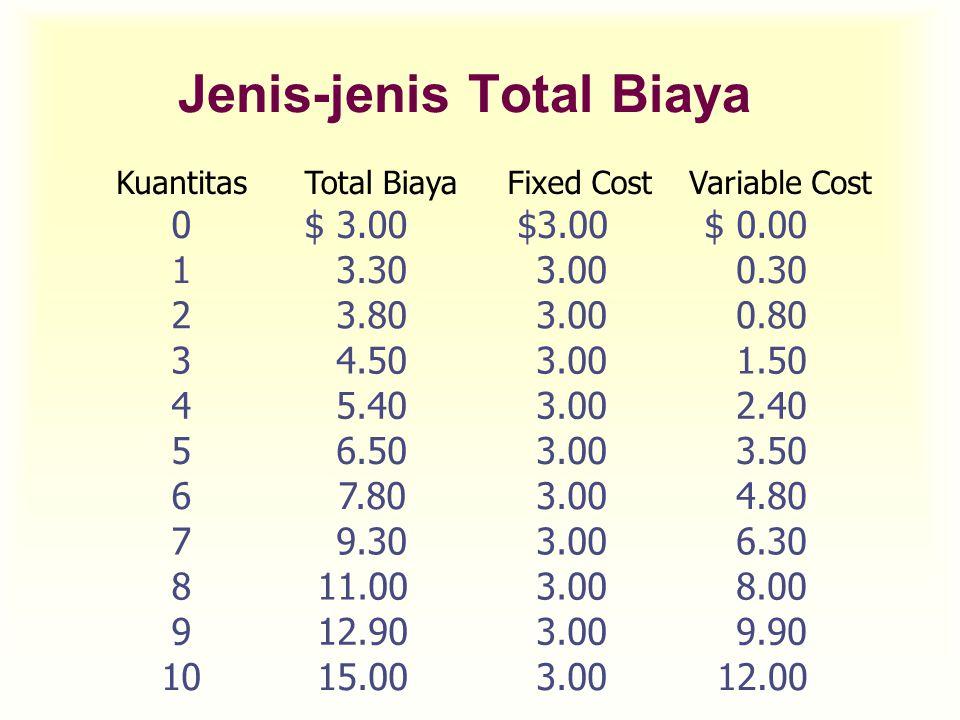 Jenis-jenis Total Biaya KuantitasTotal BiayaFixed CostVariable Cost 0$ 3.00 $ 0.00 13.303.000.30 23.803.000.80 34.503.001.50 45.403.002.40 56.503.003.