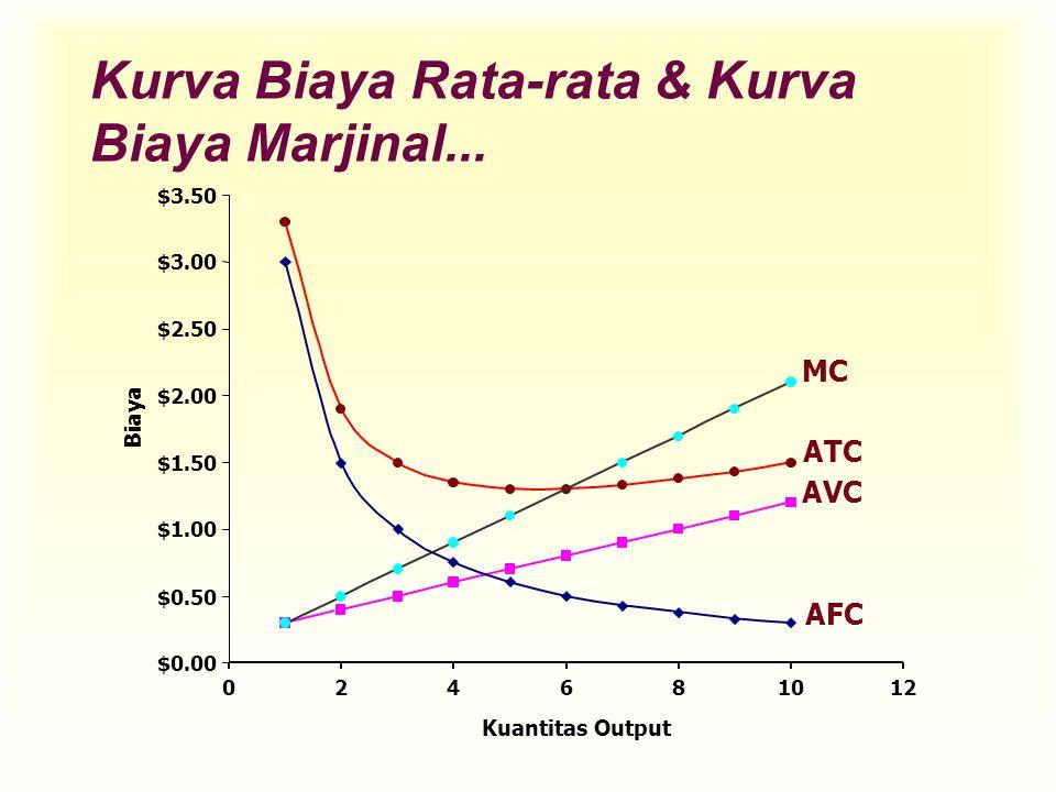 ATC AVC MC Kurva Biaya Rata-rata & Kurva Biaya Marjinal... $0.00 $0.50 $1.00 $1.50 $2.00 $2.50 $3.00 $3.50 0 24681012 Kuantitas Output Biaya AFC