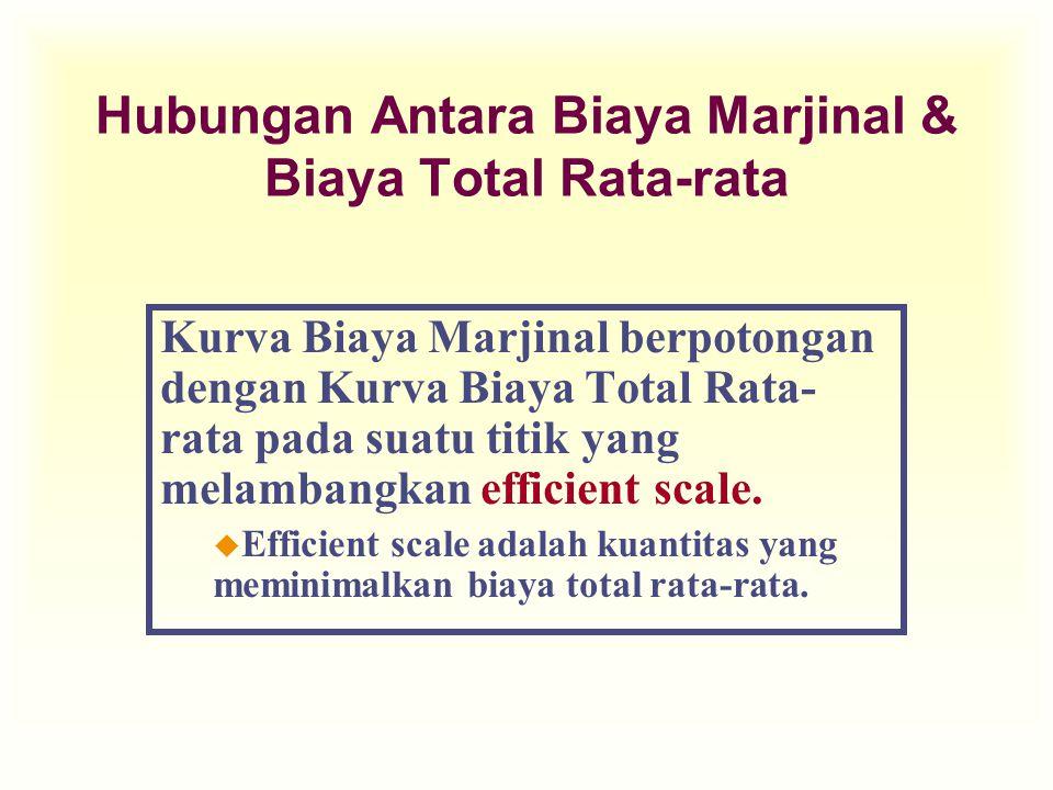 Hubungan Antara Biaya Marjinal & Biaya Total Rata-rata Kurva Biaya Marjinal berpotongan dengan Kurva Biaya Total Rata- rata pada suatu titik yang mela