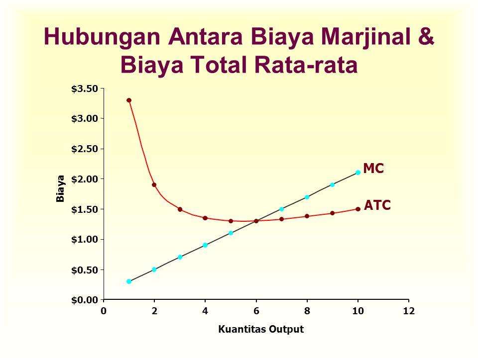 MC ATC Hubungan Antara Biaya Marjinal & Biaya Total Rata-rata $0.00 $0.50 $1.00 $1.50 $2.00 $2.50 $3.00 $3.50 024681012 Kuantitas Output Biaya