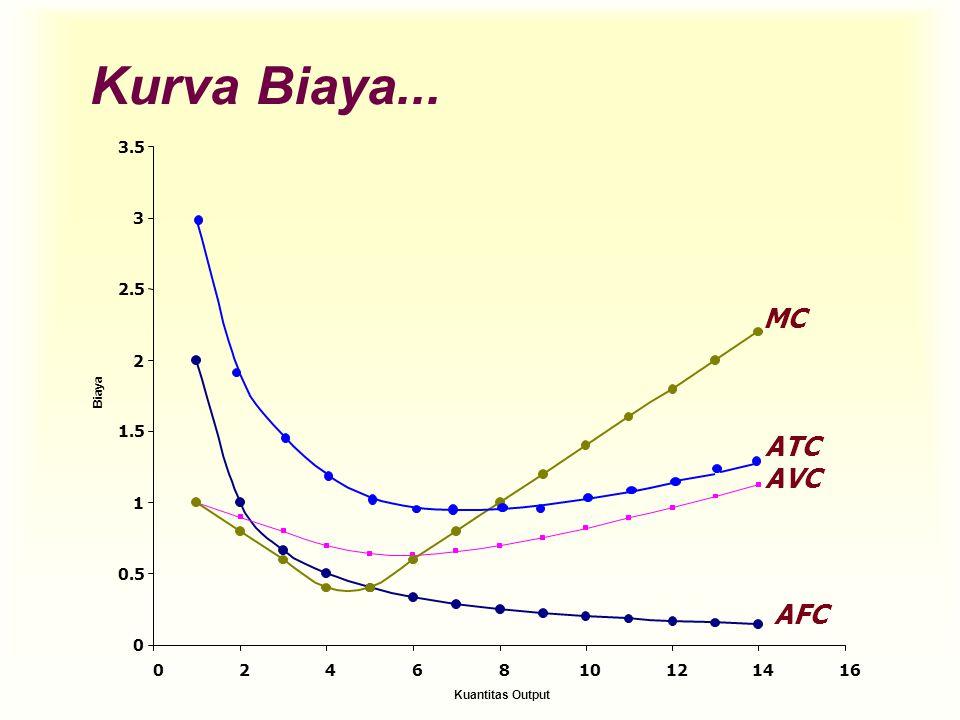 AFC AVC MC Kurva Biaya... 0 0.5 1 1.5 2 2.5 3 3.5 0246810121416 Kuantitas Output Biaya ATC
