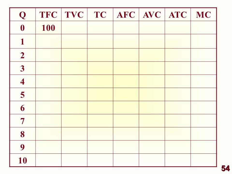 QTFCTVCTCAFCAVCATCMC 0 100 1 2 3 4 5 6 7 8 9 10 54