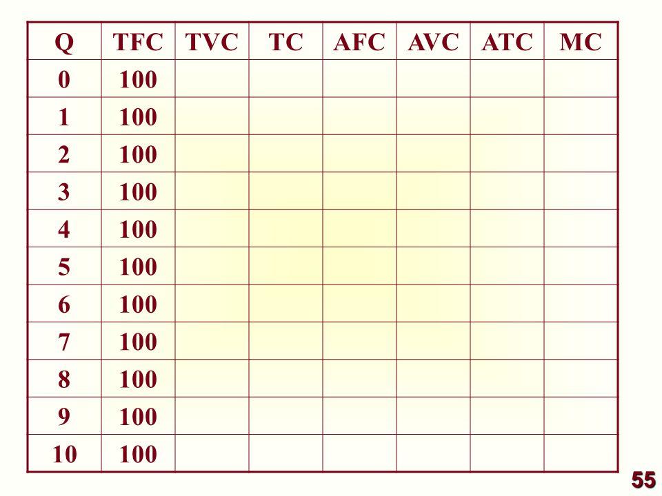 QTFCTVCTCAFCAVCATCMC 0 100 1 2 3 4 5 6 7 8 9 10 100 55