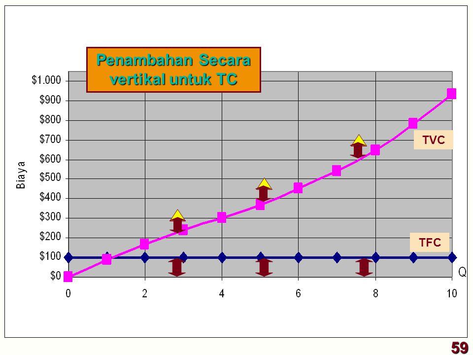 TVC 59 Penambahan Secara vertikal untuk TC