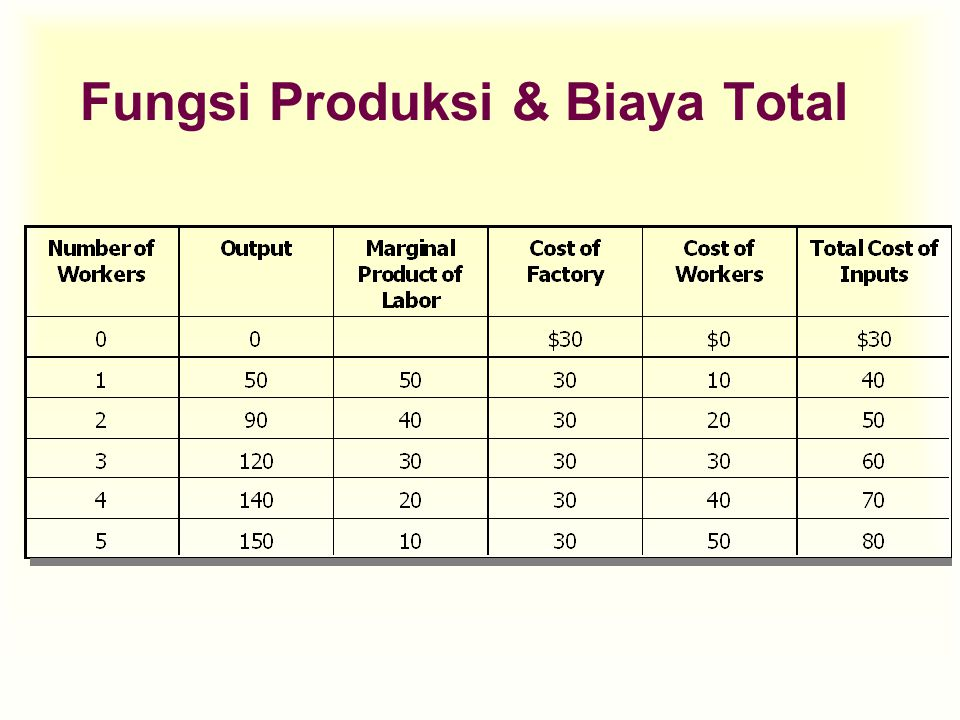 Tenaga Kerja TPMPAP 00 110 225 345 460 570 675 7 870 10 15 20 15 10 5 0 -5 10.00 12.50 15.0015.0014.00 12.50 10.71 8.75 total product total TK input AP =