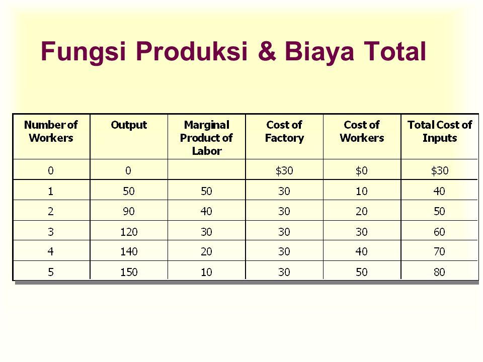 Biaya Marjinal u Marginal Cost (MC) adalah kenaikan biaya total yang disebabkan oleh kenaikan satu unit produk tambahan.