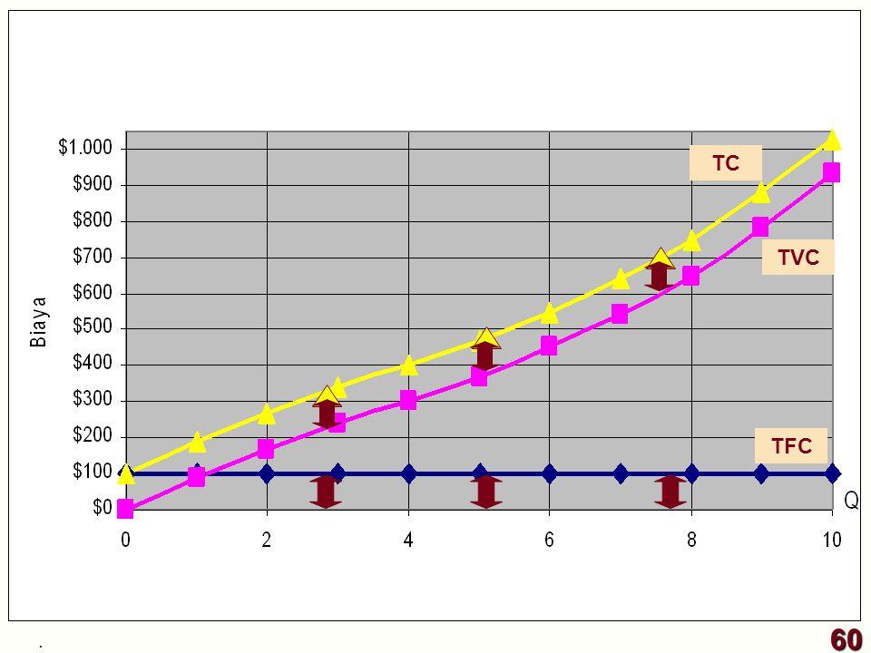 TFC TVC TC 60.