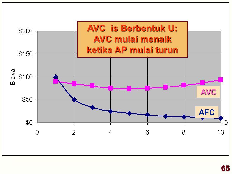 AFC AVC AVC is Berbentuk U: AVC mulai menaik ketika AP mulai turun 65