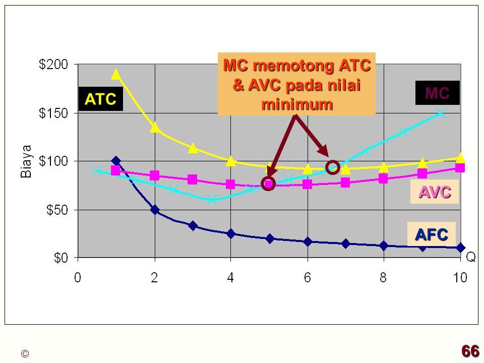 AFC ATC MC AVC MC memotong ATC & AVC pada nilai minimum 66 ©
