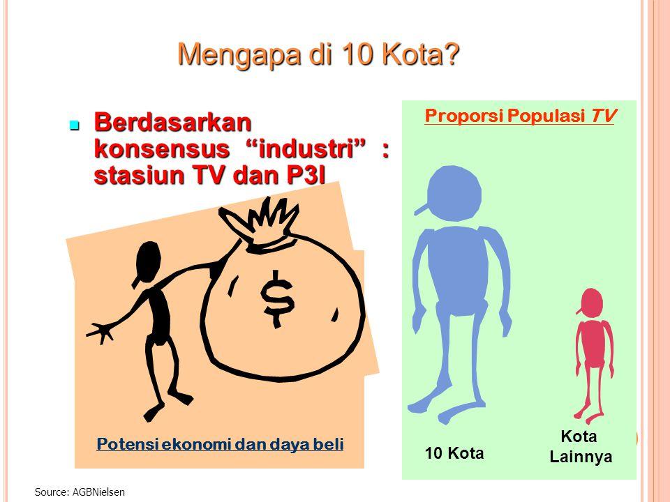 """Source: AGBNielsen Mengapa di 10 Kota? Berdasarkan konsensus """"industri"""" : stasiun TV dan P3I Berdasarkan konsensus """"industri"""" : stasiun TV dan P3I Pot"""
