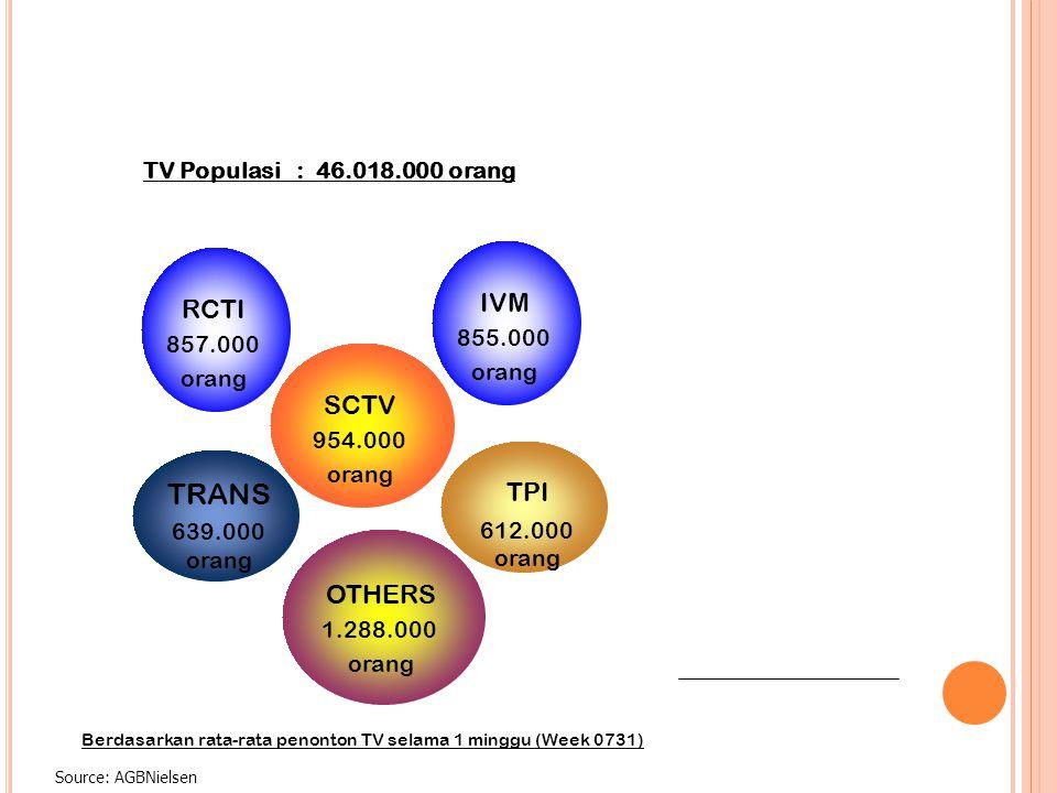Source: AGBNielsen SCTV 954.000 orang TRANS 639.000 orang TPI 612.000 orang TV Populasi : 46.018.000 orang IVM 855.000 orang RCTI 857.000 orang OTHERS 1.288.000 orang Berdasarkan rata-rata penonton TV selama 1 minggu (Week 0731)
