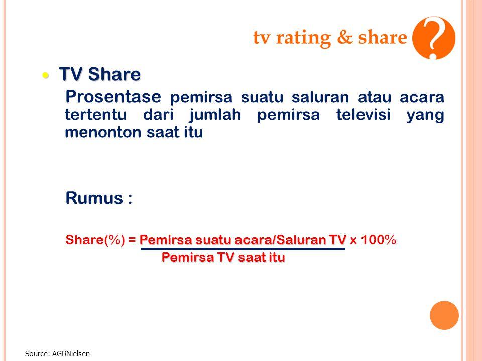 Source: AGBNielsen — TV Share Prosentase pemirsa suatu saluran atau acara tertentu dari jumlah pemirsa televisi yang menonton saat itu Rumus : Pemirsa