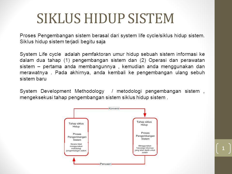 SIKLUS HIDUP SISTEM 1 Proses Pengembangan sistem berasal dari system life cycle/siklus hidup sistem.