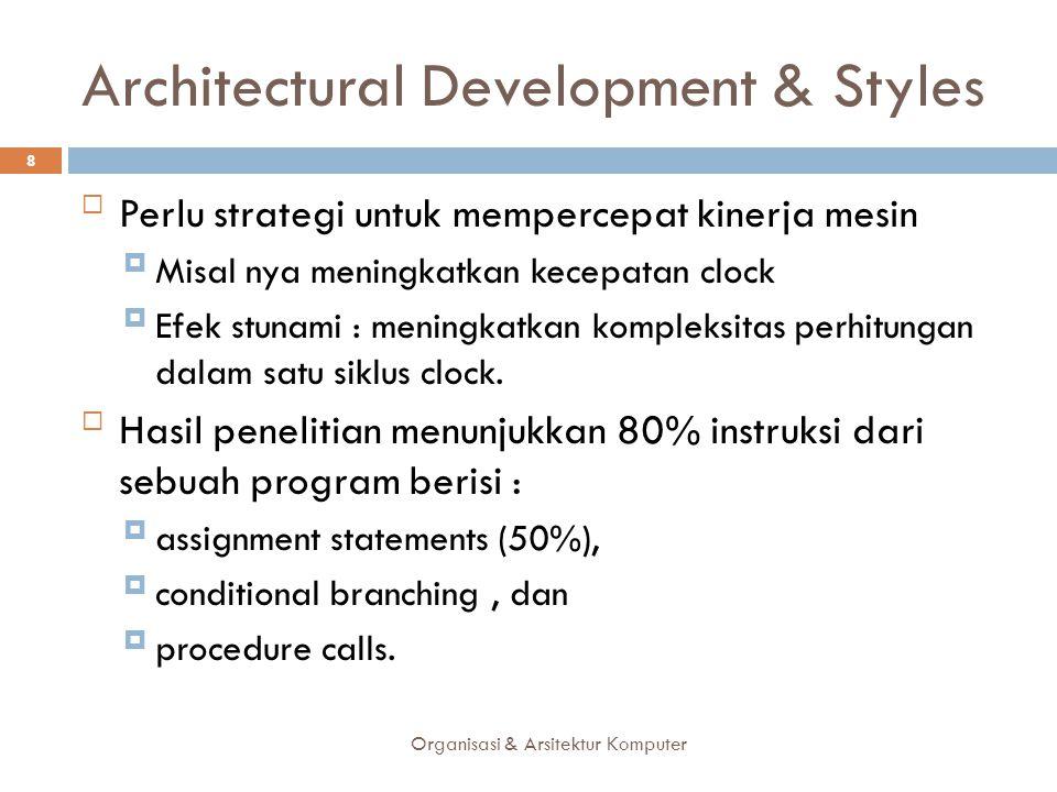Architectural Development & Styles Perlu strategi untuk mempercepat kinerja mesin Misal nya meningkatkan kecepatan clock Efek stunami : meningkatka