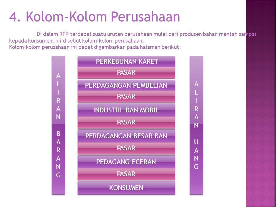 4. Kolom-Kolom Perusahaan Di dalam RTP terdapat suatu urutan perusahaan mulai dari produsen bahan mentah sampai kepada konsumen. Ini disebut kolom-kol