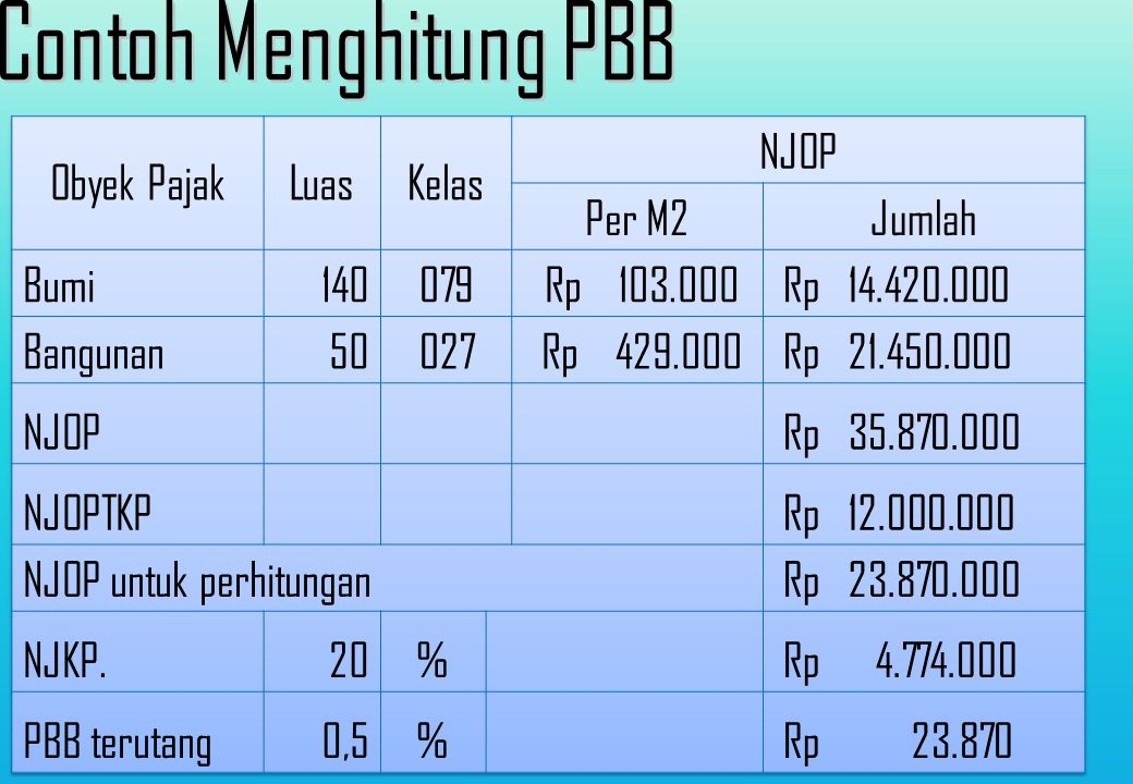 15 PPMK No.: 23/PMK.03/2014 Tentang Penyesuaian Besarnya Nilai Jual Obyek Pajak Tidak kena pajak PBB untuk selain sektor Pedesaan dan perkotaan. D