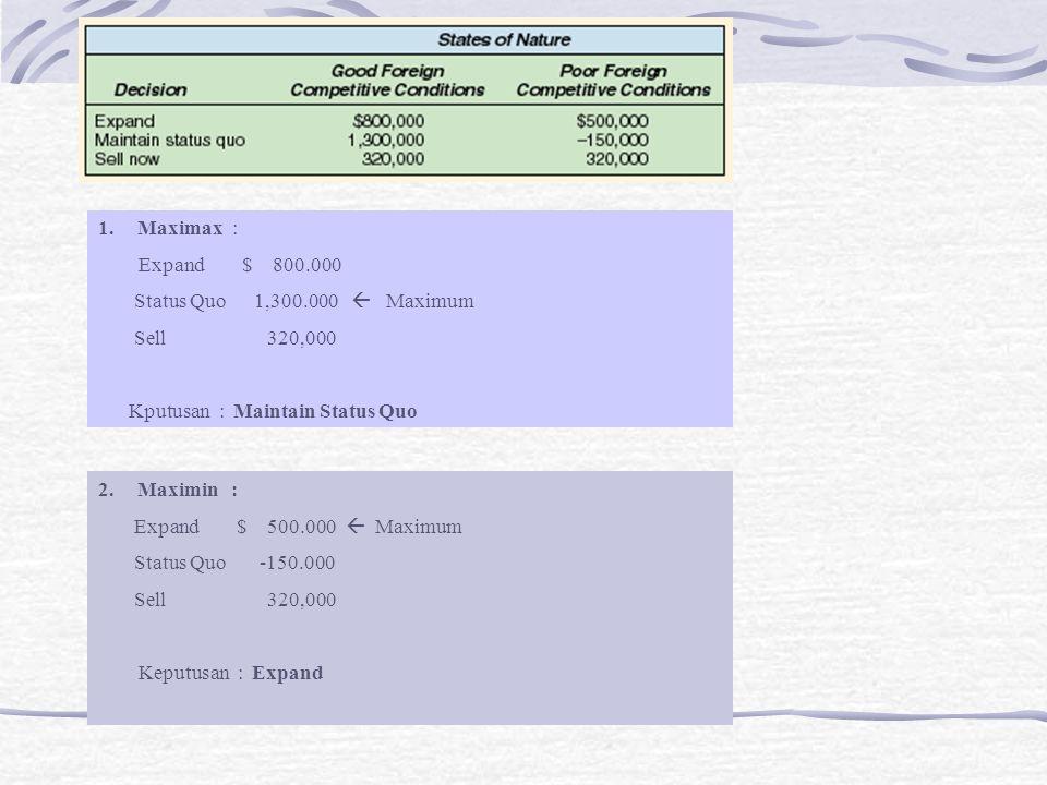 1.Maximax : Expand $ 800.000 Status Quo 1,300.000  Maximum Sell 320,000 Kputusan : Maintain Status Quo 2.Maximin : Expand $ 500.000  Maximum Status