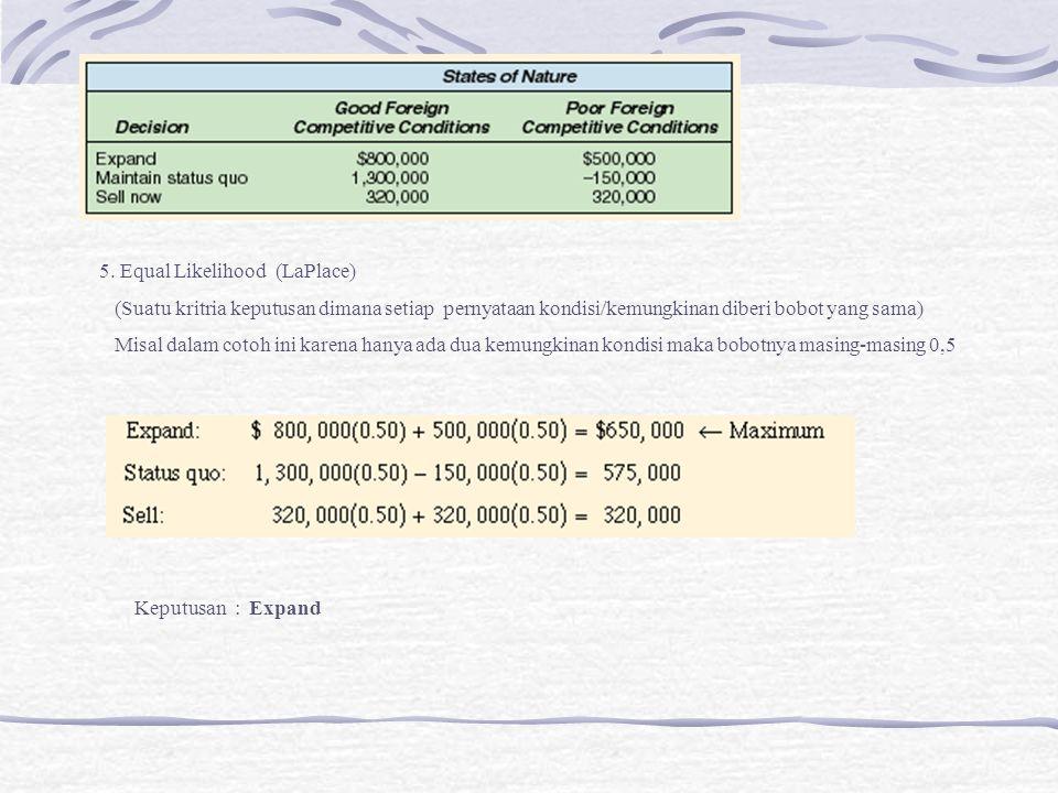 5. Equal Likelihood (LaPlace) (Suatu kritria keputusan dimana setiap pernyataan kondisi/kemungkinan diberi bobot yang sama) Misal dalam cotoh ini kare