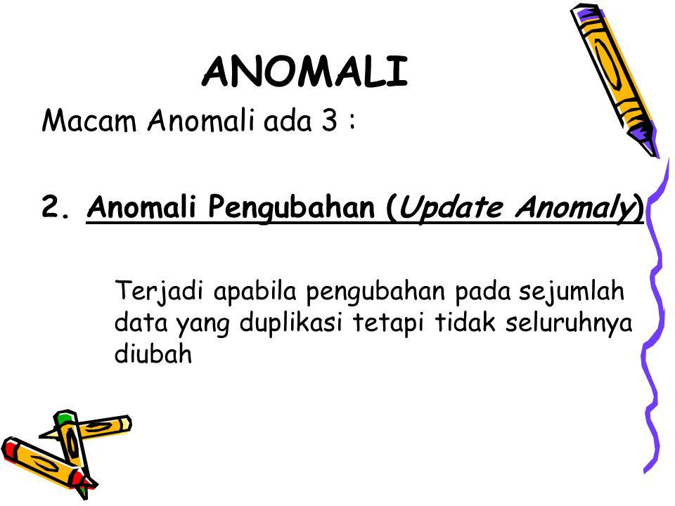 ANOMALI Macam Anomali ada 3 : 2.Anomali Pengubahan (Update Anomaly) Terjadi apabila pengubahan pada sejumlah data yang duplikasi tetapi tidak seluruhnya diubah