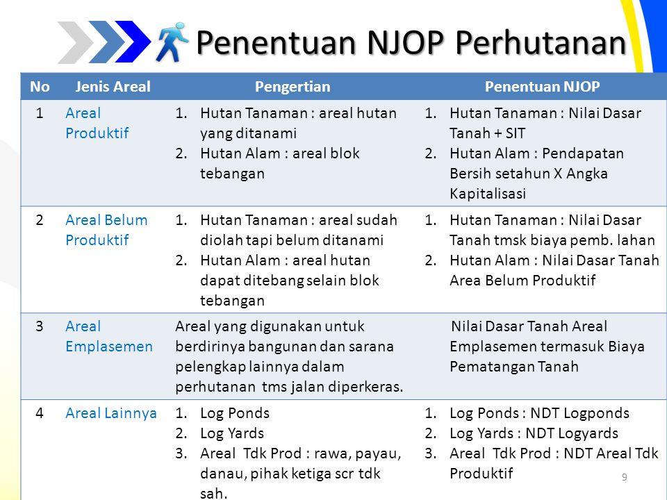Penentuan NJOP Perhutanan NoJenis ArealPengertianPenentuan NJOP 1Areal Produktif 1.Hutan Tanaman : areal hutan yang ditanami 2.Hutan Alam : areal blok