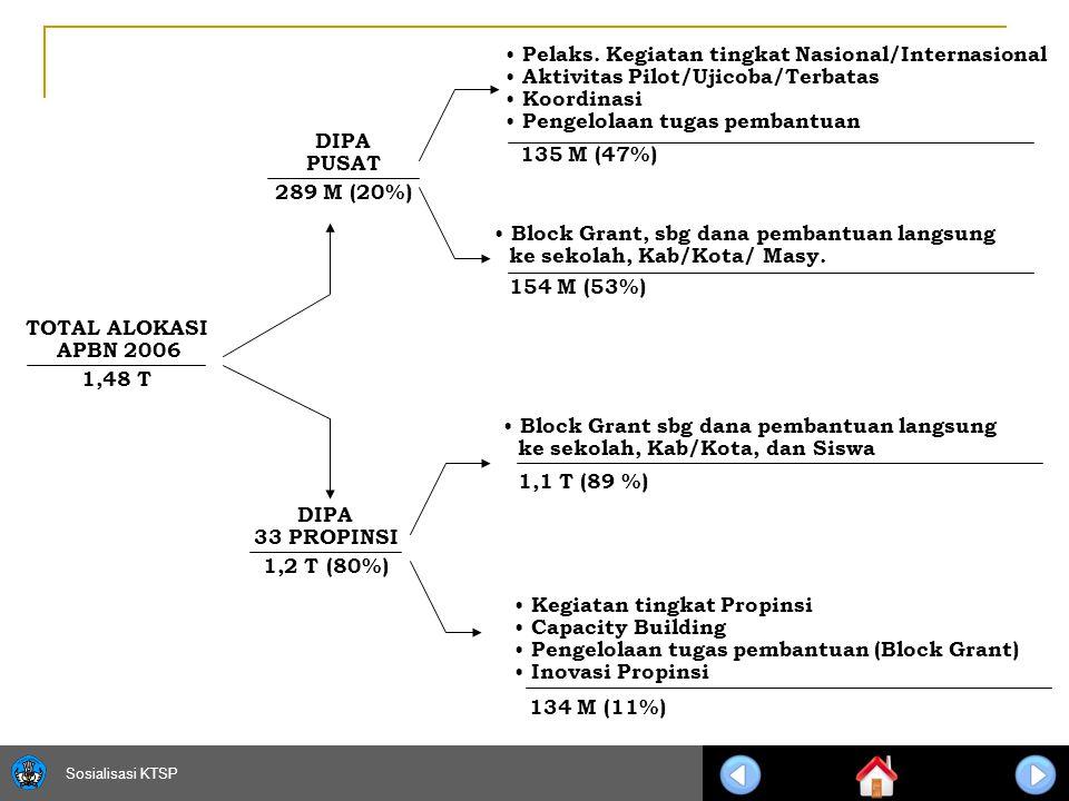 Sosialisasi KTSP 11 TOTAL ALOKASI APBN 2006 1,48 T DIPA PUSAT 289 M (20%) DIPA 33 PROPINSI 1,2 T (80%) Pelaks.