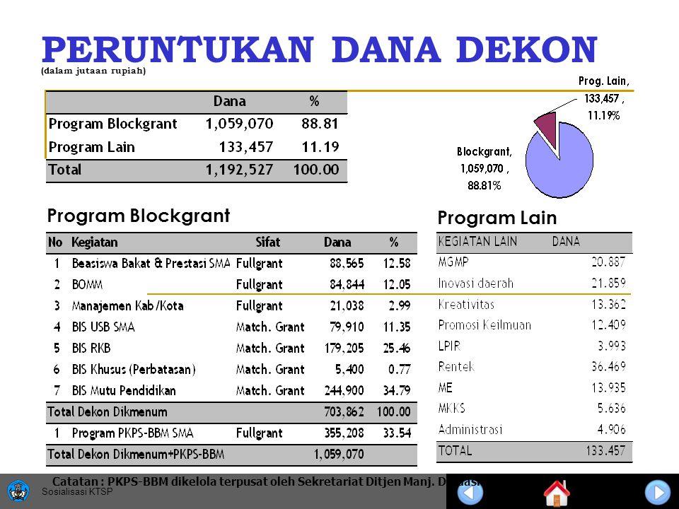 Sosialisasi KTSP PERUNTUKAN DANA DEKON Program Lain Program Blockgrant (dalam jutaan rupiah) Catatan : PKPS-BBM dikelola terpusat oleh Sekretariat Ditjen Manj.