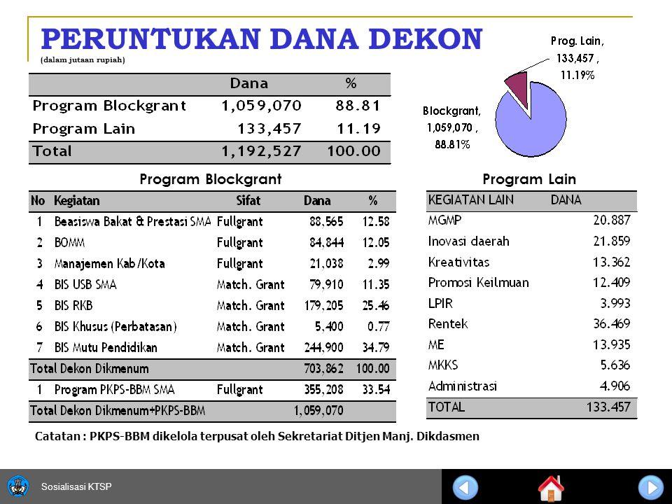 Sosialisasi KTSP 13 PERUNTUKAN DANA DEKON Program LainProgram Blockgrant (dalam jutaan rupiah) Catatan : PKPS-BBM dikelola terpusat oleh Sekretariat Ditjen Manj.