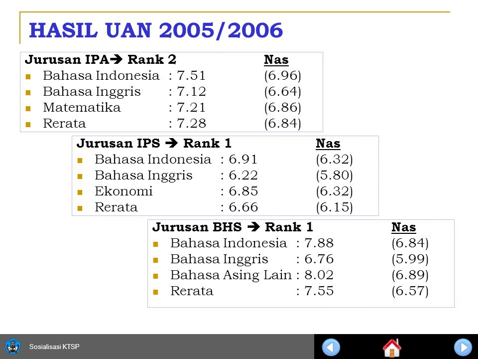 Sosialisasi KTSP 14 HASIL UAN 2005/2006 Jurusan IPA  Rank 2 Nas Bahasa Indonesia: 7.51(6.96) Bahasa Inggris: 7.12(6.64) Matematika: 7.21(6.86) Rerata: 7.28(6.84) Jurusan IPS  Rank 1 Nas Bahasa Indonesia: 6.91 (6.32) Bahasa Inggris: 6.22 (5.80) Ekonomi: 6.85 (6.32) Rerata: 6.66 (6.15) Jurusan BHS  Rank 1 Nas Bahasa Indonesia: 7.88 (6.84) Bahasa Inggris: 6.76 (5.99) Bahasa Asing Lain: 8.02 (6.89) Rerata: 7.55 (6.57)