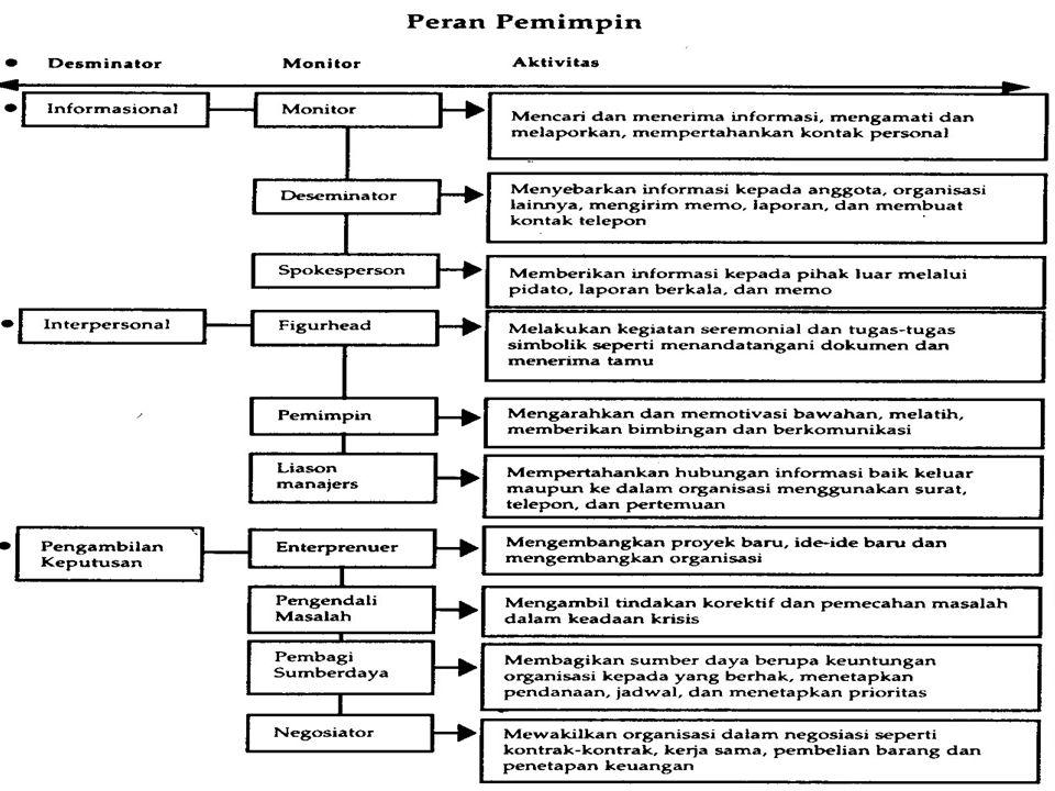 EVOLUSI KEPEMIMPINAN : Evolusi Kepemimpinan melewati dan terbagi 4 tahapan, di mana masing-masing tahapan tersebut secara umum dibagi menjadi 2 dimensi, yaitu dimensi tingkat mikro dan makro dan dimensi lingkungannya stabil atau chaos/kacau.