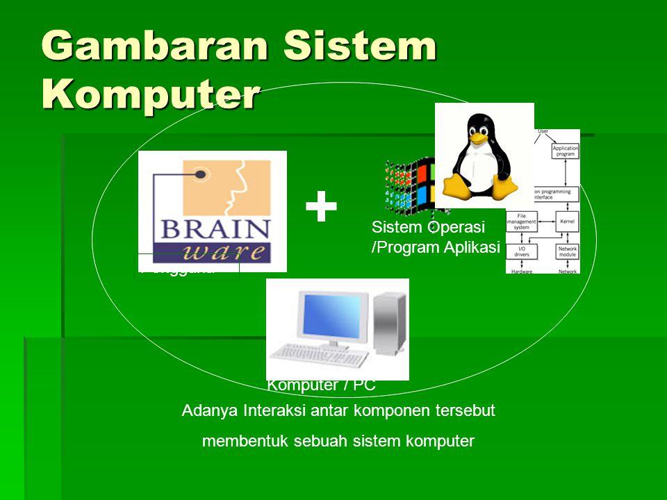 Gambaran Sistem Komputer + Pengguna Komputer / PC Sistem Operasi /Program Aplikasi Adanya Interaksi antar komponen tersebut membentuk sebuah sistem komputer