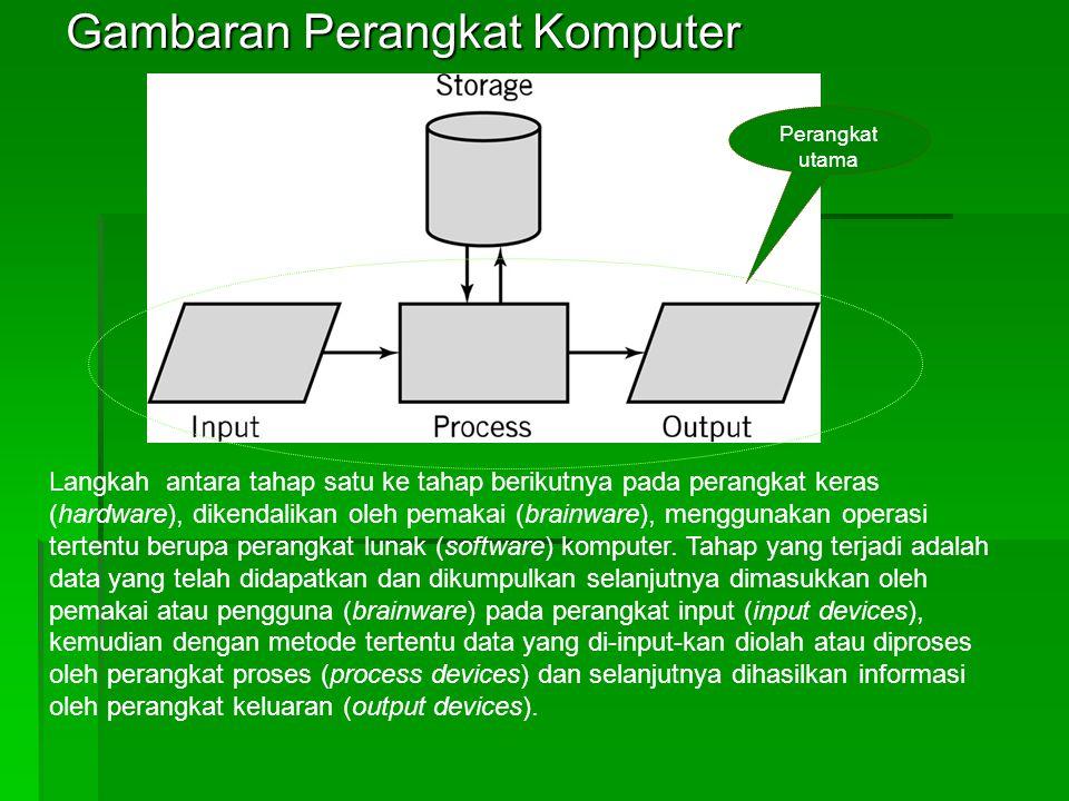 Gambaran Perangkat Komputer Perangkat utama Langkah antara tahap satu ke tahap berikutnya pada perangkat keras (hardware), dikendalikan oleh pemakai (brainware), menggunakan operasi tertentu berupa perangkat lunak (software) komputer.