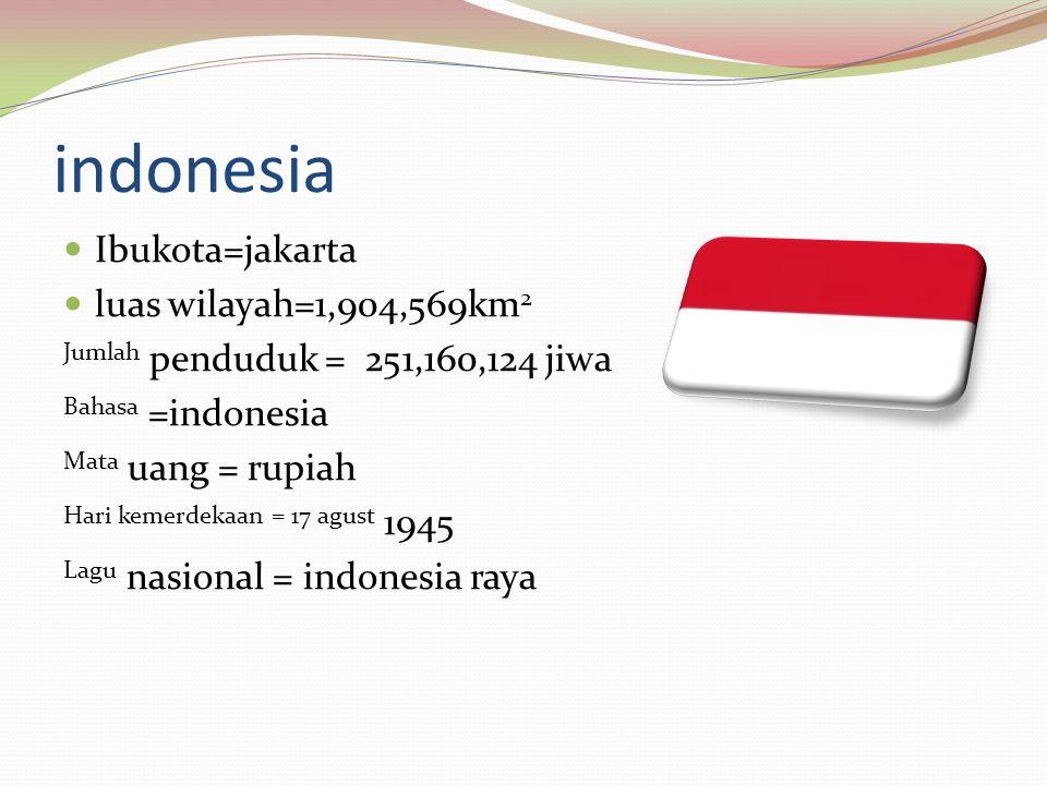 indonesia Ibukota=jakarta luas wilayah=1,904,569km 2 Jumlah penduduk = 251,160,124 jiwa Bahasa =indonesia Mata uang = rupiah Hari kemerdekaan = 17 agu