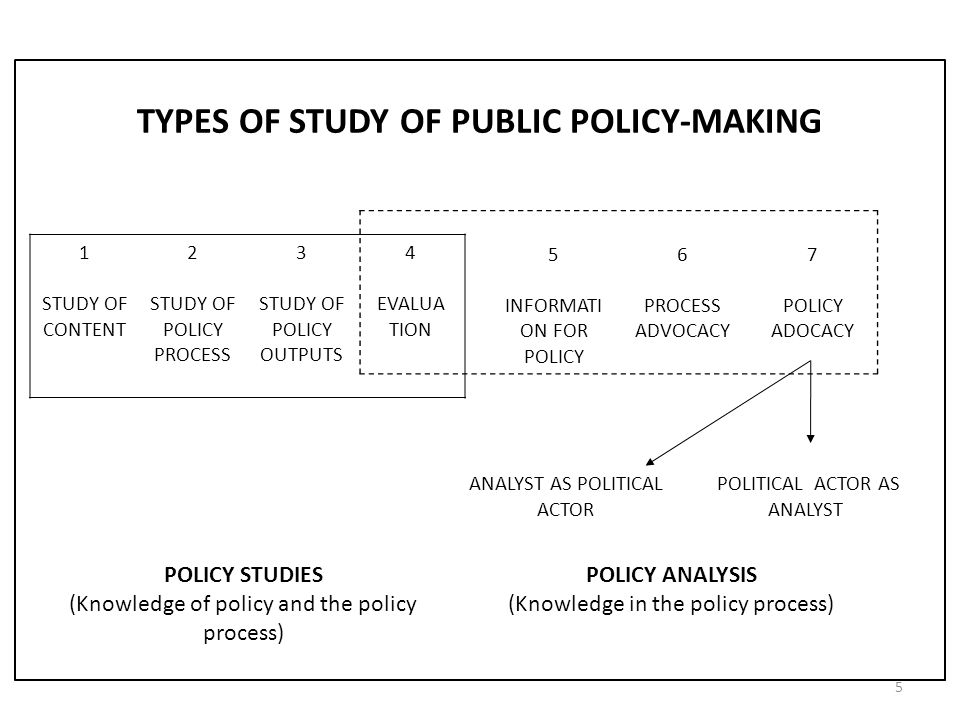 TYPES OF STUDY OF PUBLIC POLICY-MAKING 1 STUDY OF CONTENT 2 STUDY OF POLICY PROCESS 3 STUDY OF POLICY OUTPUTS 4 EVALUA TION 5 INFORMATI ON FOR POLICY 6 PROCESS ADVOCACY 7 POLICY ADOCACY POLICY STUDIES (Knowledge of policy and the policy process) POLICY ANALYSIS (Knowledge in the policy process) ANALYST AS POLITICAL ACTOR POLITICAL ACTOR AS ANALYST 5