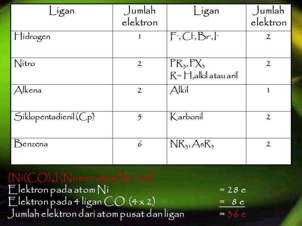 LiganJumlah elektron LiganJumlah elektron Hidrogen1F -, Cl -, Br -, I - 2 Nitro2PR 3, PX 3 R= H,alkil atau aril 2 Alkena2Alkil1 Siklopentadienil (Cp)5Karbonil2 Benzena6NR 3, AsR 3 2 [Ni(CO) 4 ] (Nomor atom Ni= 28) Elektron pada atom Ni = 28 e Elektron pada 4 ligan CO(4 x 2)= 8 e Jumlah elektron dari atom pusat dan ligan= 36 e