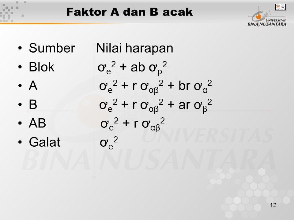 12 Sumber Nilai harapan Blok ơ e 2 + ab ơ p 2 A ơ e 2 + r ơ αβ 2 + br ơ α 2 B ơ e 2 + r ơ αβ 2 + ar ơ β 2 AB ơ e 2 + r ơ αβ 2 Galat ơ e 2 Faktor A dan B acak