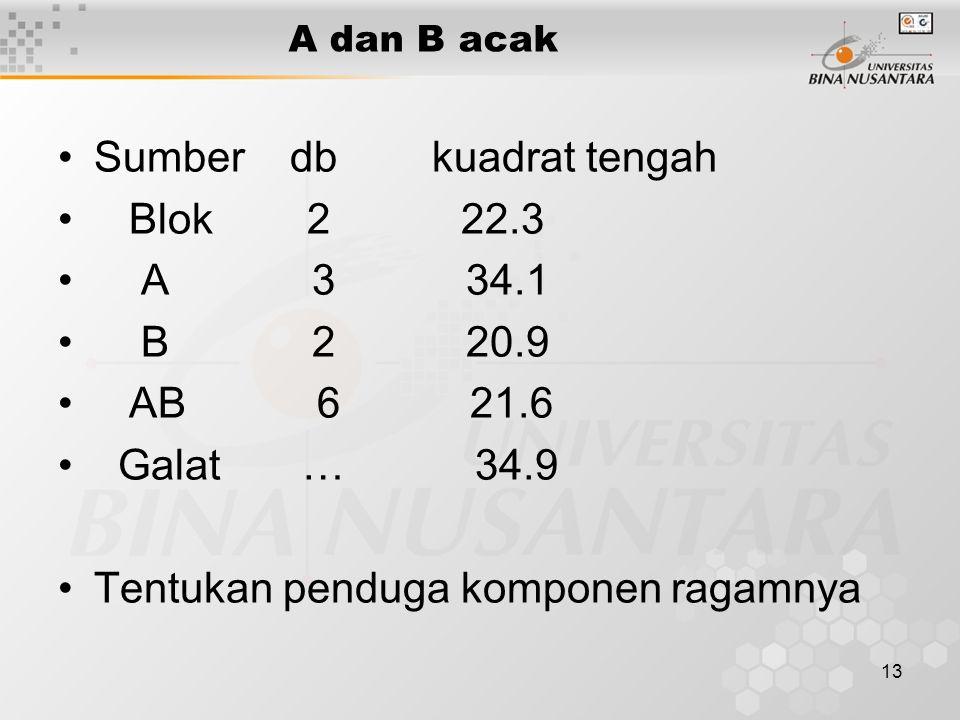 13 A dan B acak Sumber db kuadrat tengah Blok 2 22.3 A 3 34.1 B 2 20.9 AB 6 21.6 Galat … 34.9 Tentukan penduga komponen ragamnya