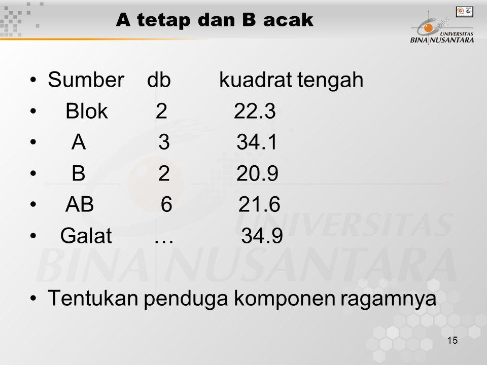 15 A tetap dan B acak Sumber db kuadrat tengah Blok 2 22.3 A 3 34.1 B 2 20.9 AB 6 21.6 Galat … 34.9 Tentukan penduga komponen ragamnya