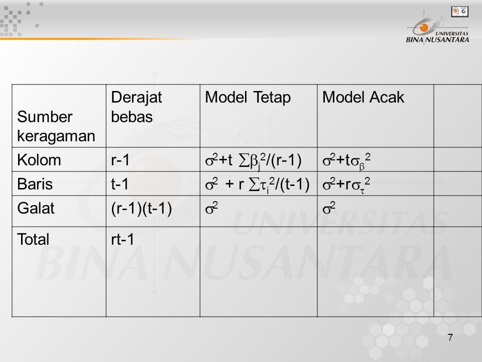 7 Sumber keragaman Derajat bebas Model TetapModel Acak Kolomr-1  2 +t  j 2 /(r-1)  2 +t   2 Barist-1  2 + r  i 2 /(t-1)  2 +r   2 Galat(r-1)(t-1) 22 22 Totalrt-1