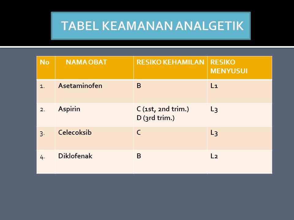 No NAMA OBATRESIKO KEHAMILANRESIKO MENYUSUI 1.AsetaminofenBL1 2.AspirinC (1st, 2nd trim.) D (3rd trim.) L3 3.CelecoksibCL3 4.DiklofenakBL2