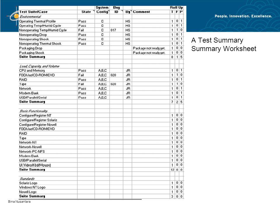 Bina Nusantara Using The Test Tracking Spreadsheet on Test Project