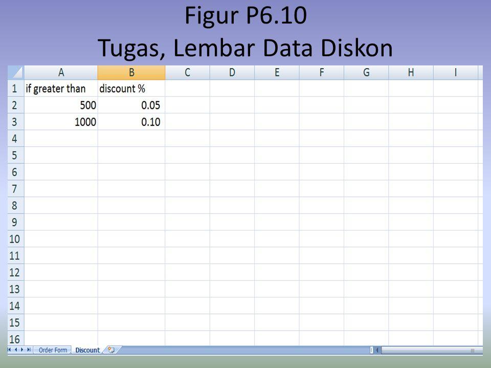 Figur P6.10 Tugas, Lembar Data Diskon