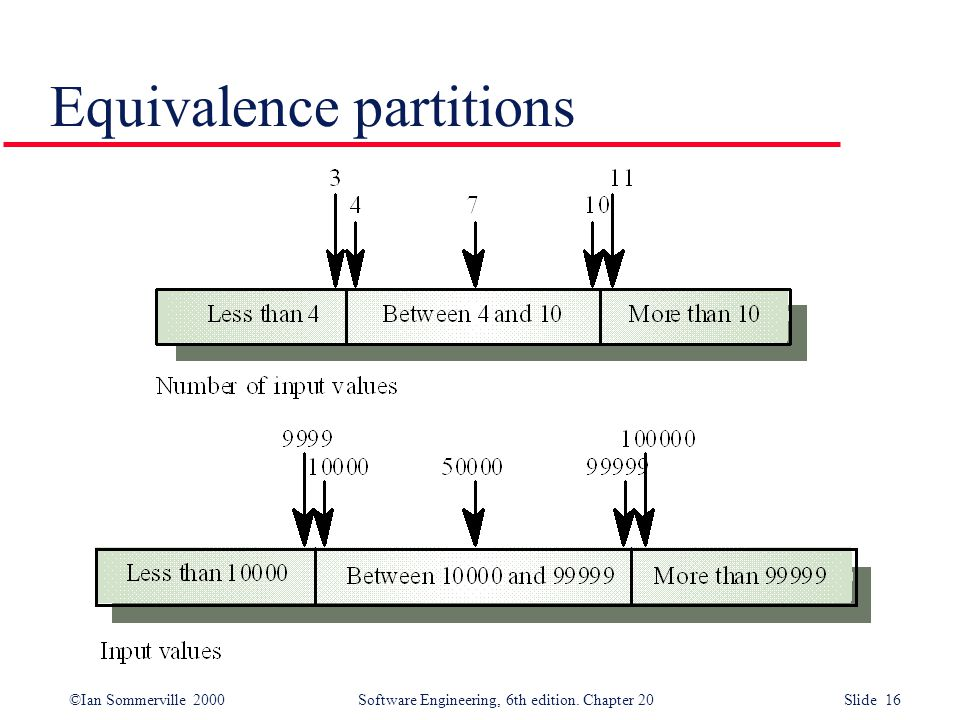 ©Ian Sommerville 2000 Software Engineering, 6th edition. Chapter 20 Slide 16 Equivalence partitions