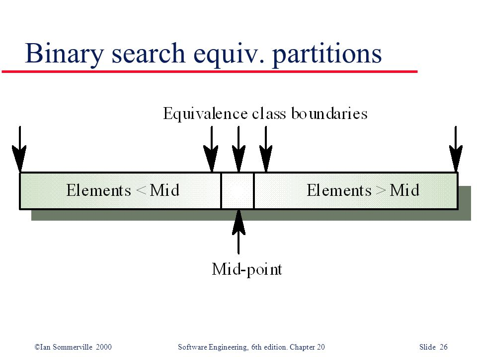 ©Ian Sommerville 2000 Software Engineering, 6th edition. Chapter 20 Slide 26 Binary search equiv. partitions