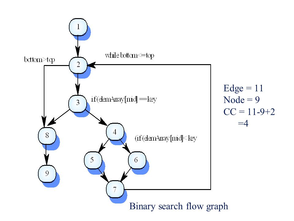 Binary search flow graph Edge = 11 Node = 9 CC = 11-9+2 =4