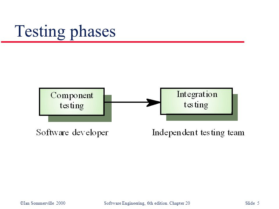 ©Ian Sommerville 2000 Software Engineering, 6th edition. Chapter 20 Slide 36 Top-down testing