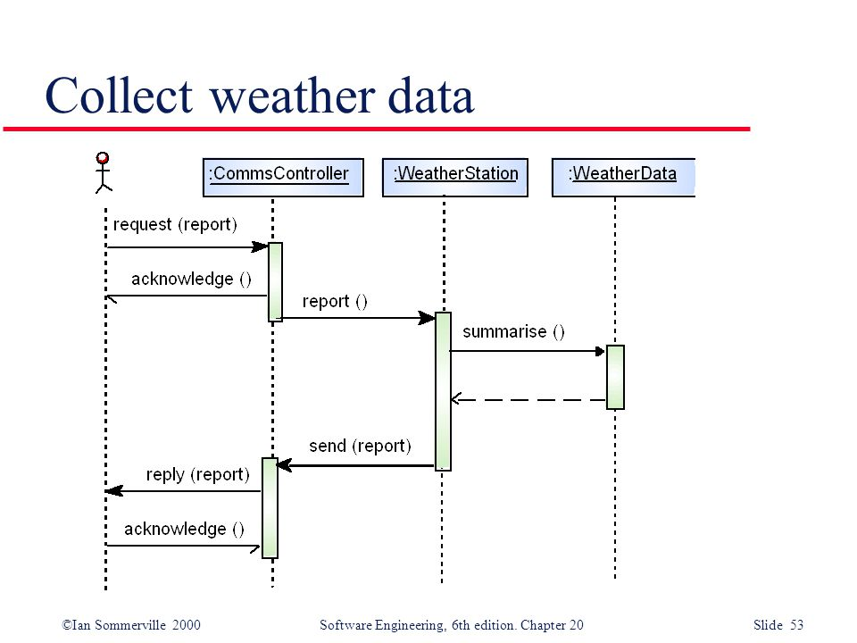 ©Ian Sommerville 2000 Software Engineering, 6th edition. Chapter 20 Slide 53 Collect weather data